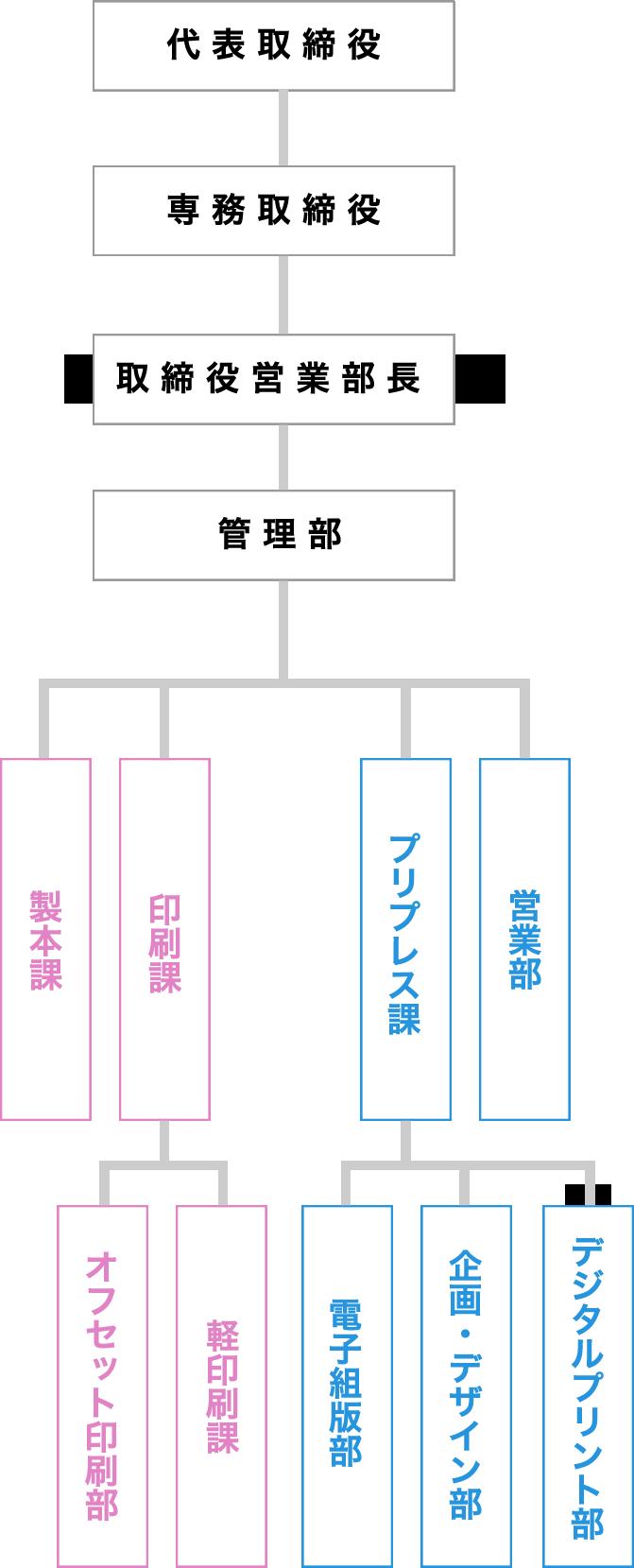 組織図図解